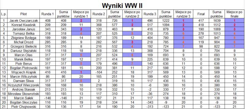 Wyniki_WW2.jpg