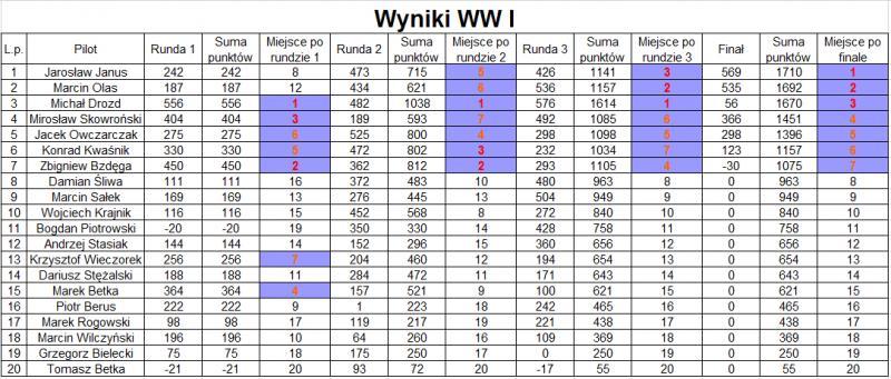 Wyniki_WW1.jpg